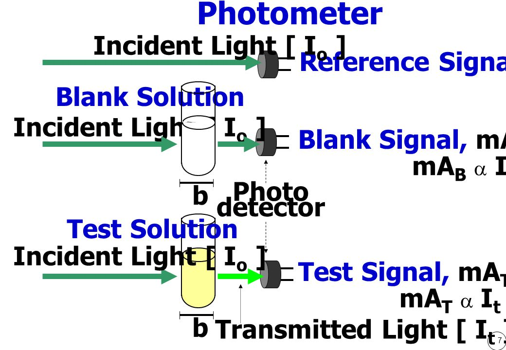 Photometer Incident Light [ Io ] Reference Signal, mAR Blank Solution